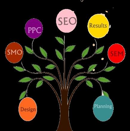 seo image tree